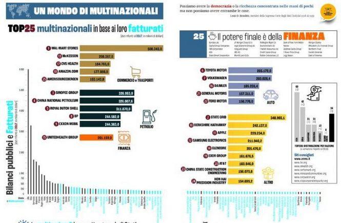 Il potere reale delle multinazionali